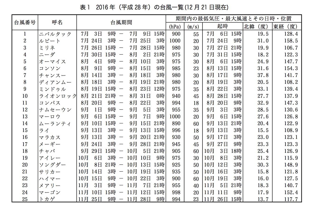 2016年台風一覧